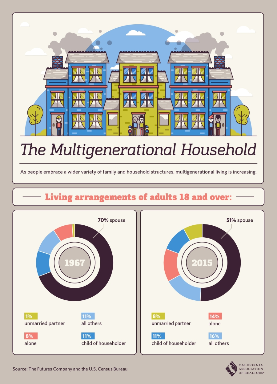 multigenhouseholds