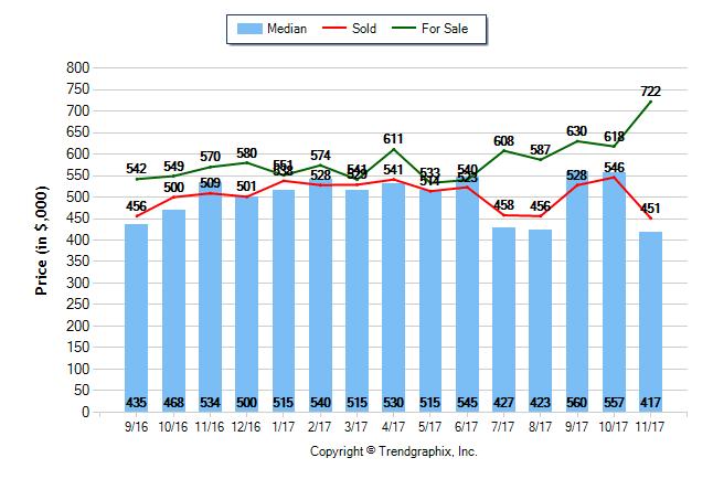 Dec 2017 Price